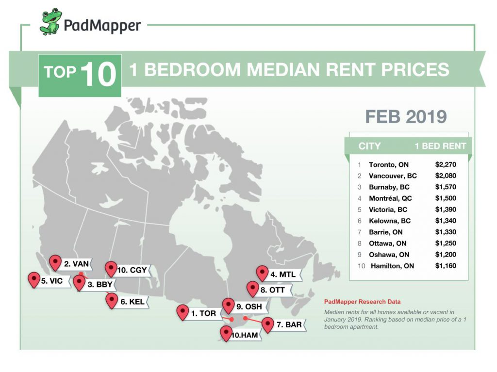 Cost of Rent Canadian Cities