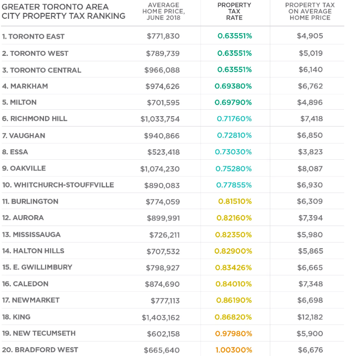GTA Cities With The Highest And Lowest Property Taxes
