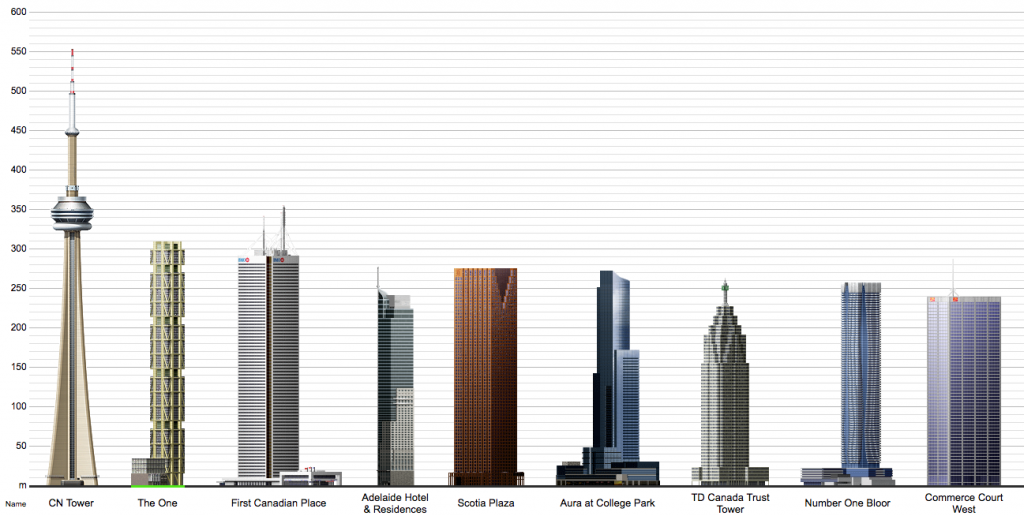 Toronto Tallest Buildings