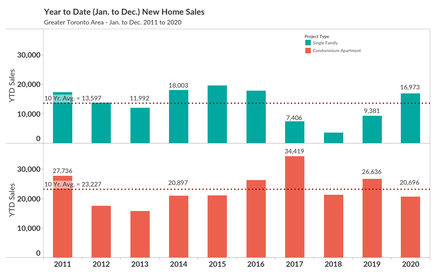 Single-Family New Home Sales in GTA Up 81% Year-Over-Year in 2020