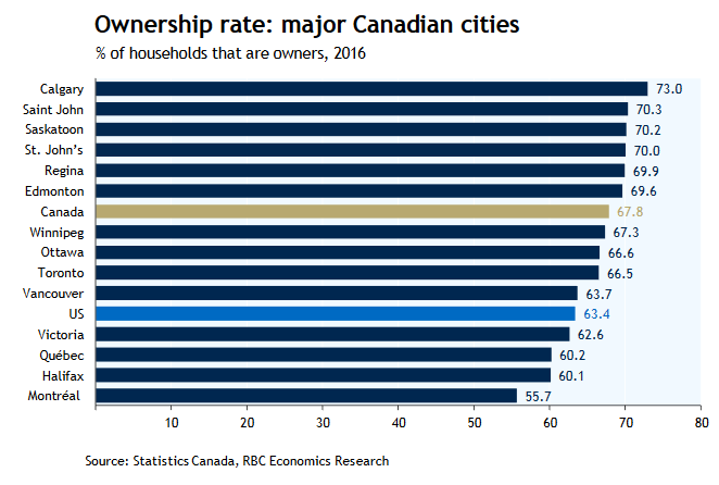Canadian Cities Home Ownership Rates