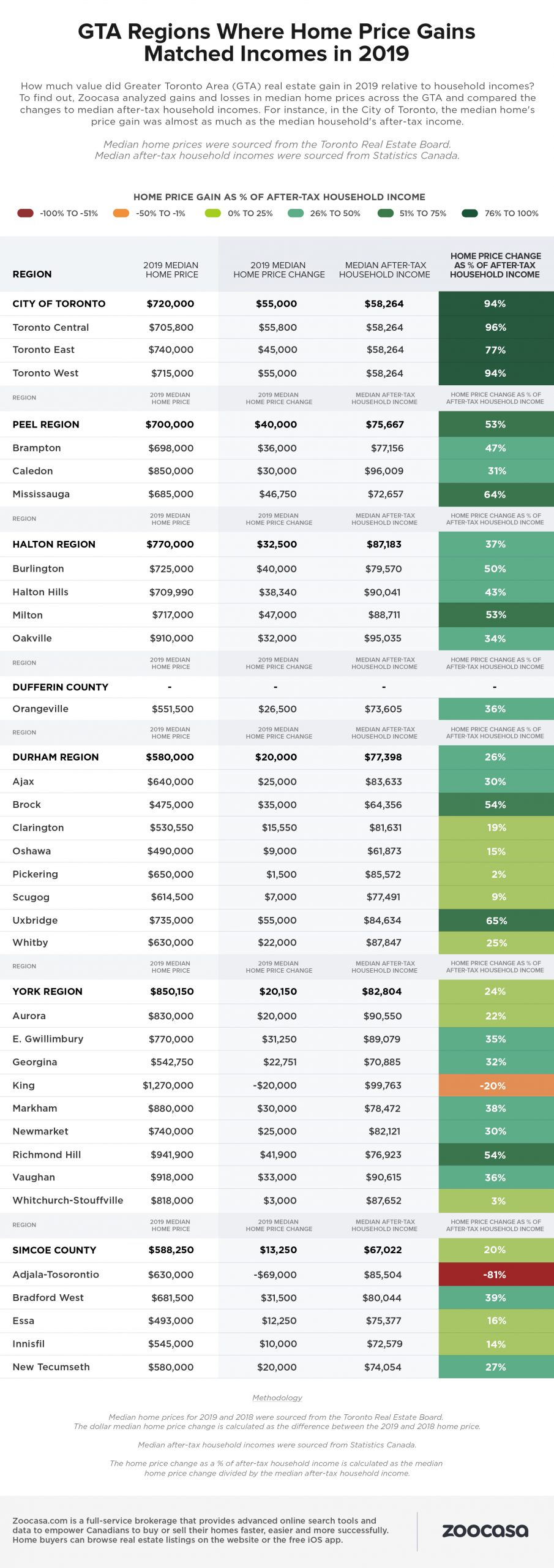 gta home prices table