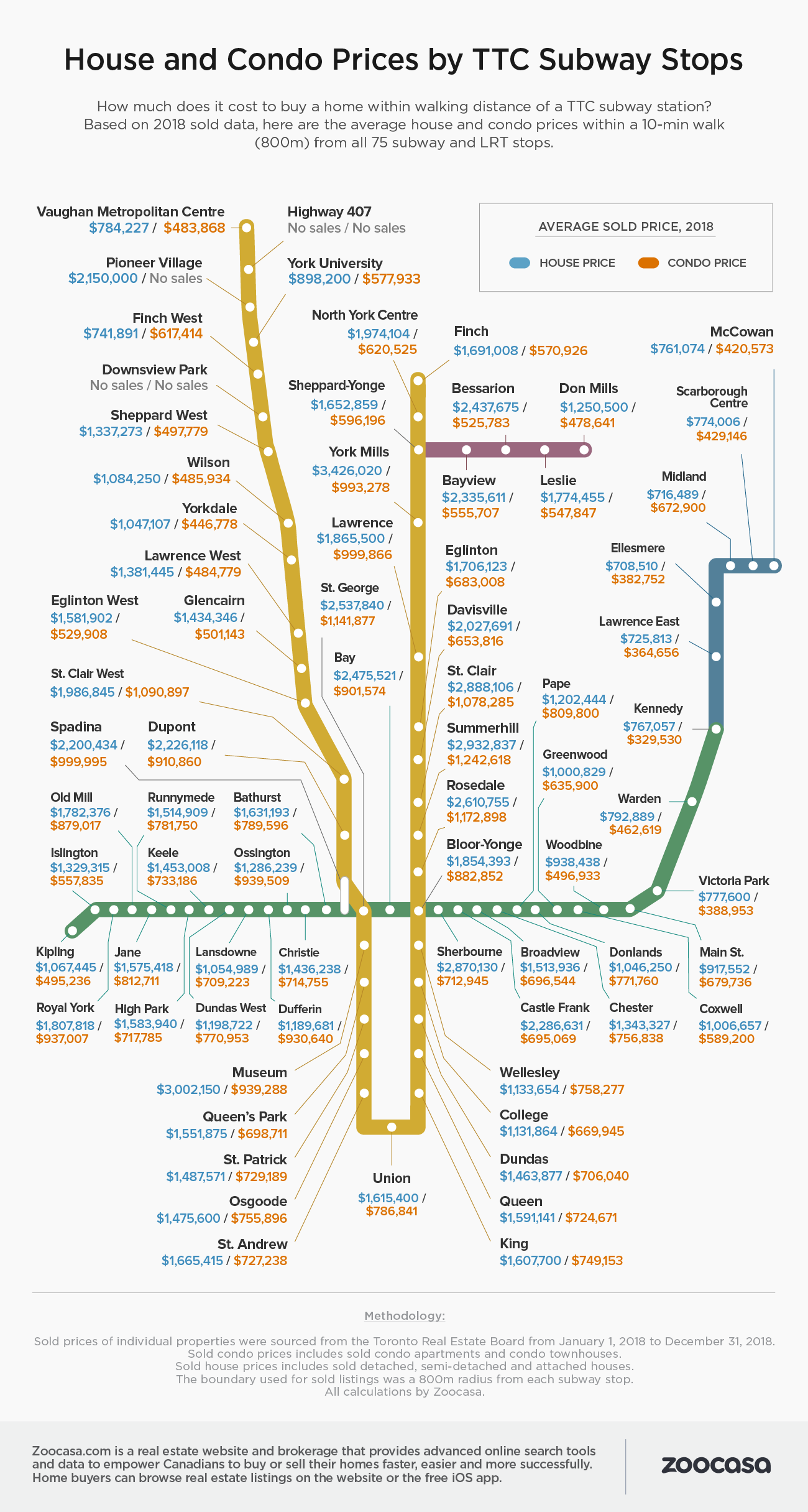 Ttc Subway Map 2018.This Is How Much It Costs To Live Next To Every Ttc Subway Stop