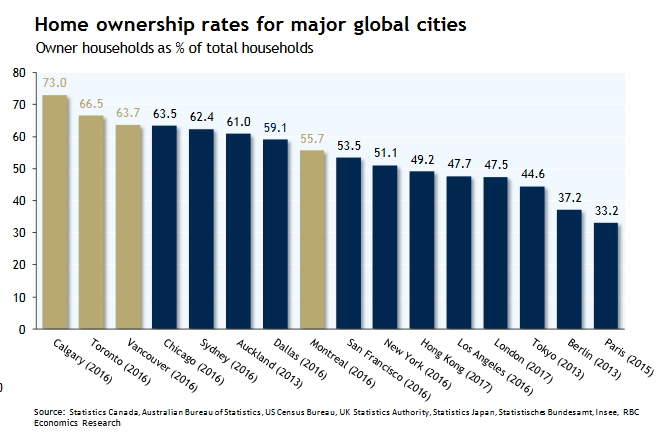Home Ownership Rates Globally