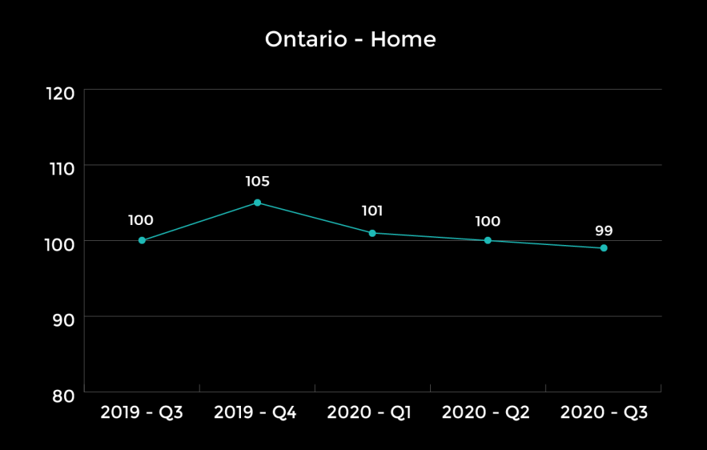 Ontario Home Insurance Rates To Rise More Aggressively Report
